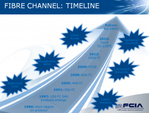 fibrechanneltimeline