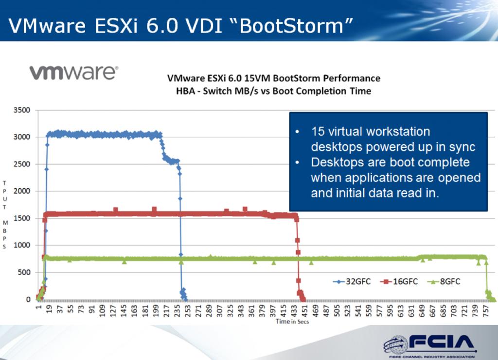 vmwarebootstorm