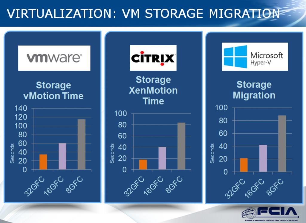 virtualizationvm