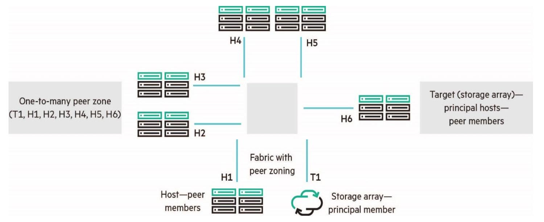 Fibre Channel SAN Automation and Orchestration – Fibre